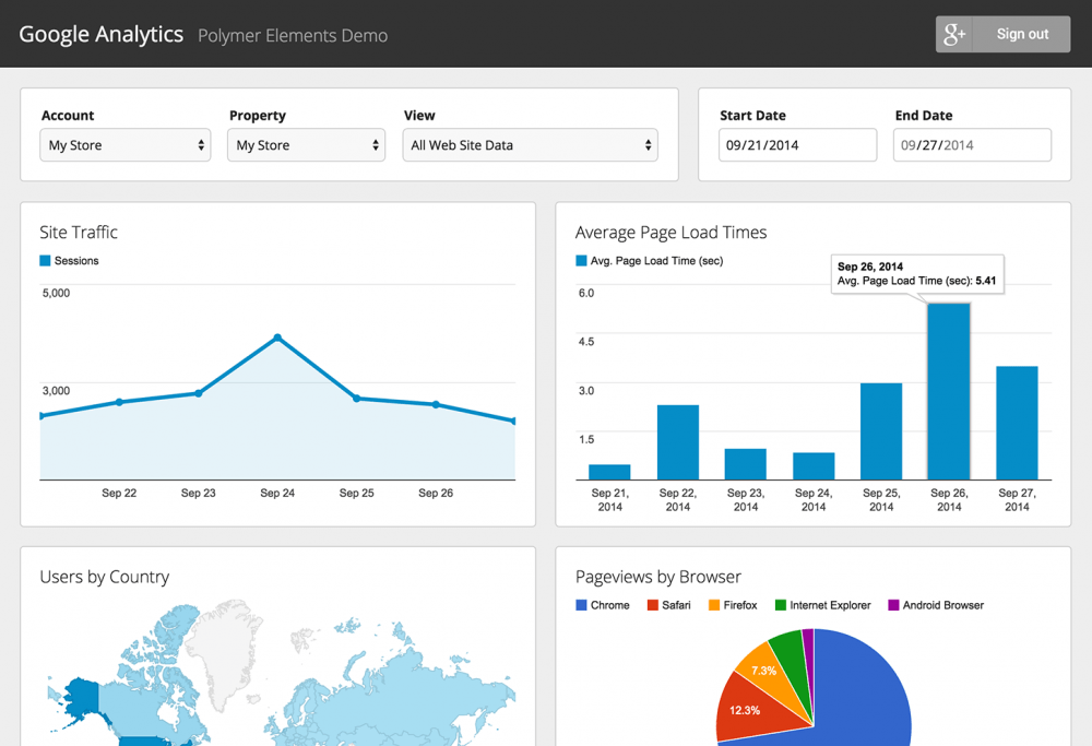 Chèn Google Analytics Vào WordPress